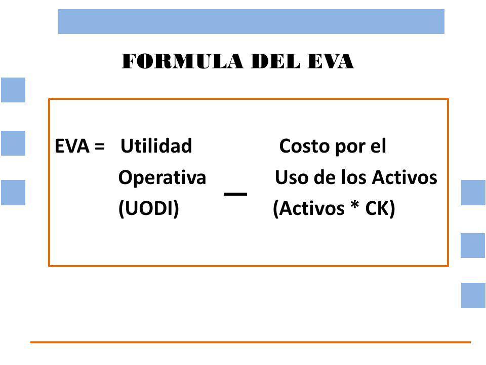FORMULA DEL EVA EVA = Utilidad Costo por el. Operativa Uso de los Activos.