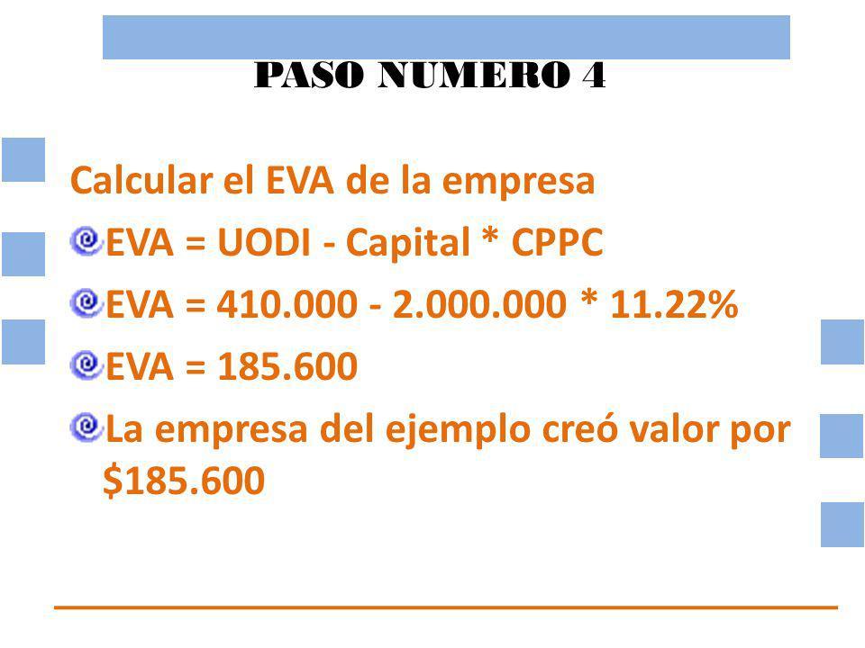 Calcular el EVA de la empresa EVA = UODI - Capital * CPPC