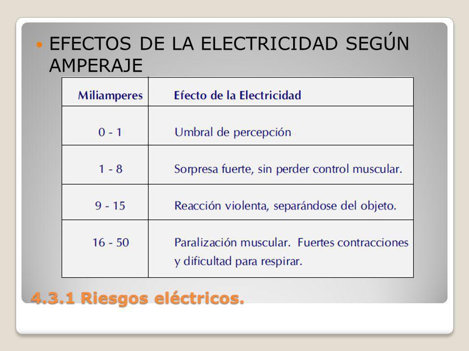EFECTOS DE LA ELECTRICIDAD SEGÚN AMPERAJE