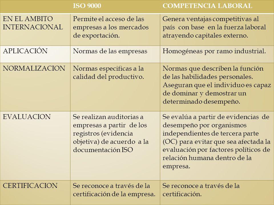 ISO 9000 COMPETENCIA LABORAL. EN EL AMBITO INTERNACIONAL. Permite el acceso de las empresas a los mercados de exportación.