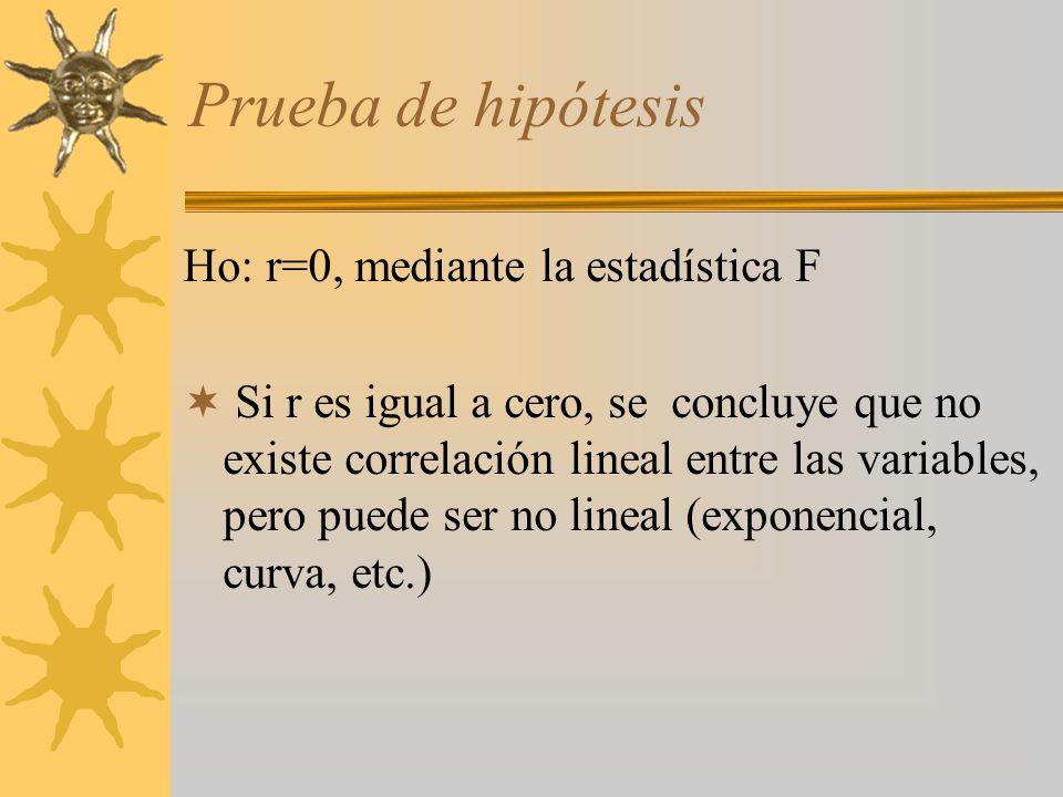 Prueba de hipótesis Ho: r=0, mediante la estadística F