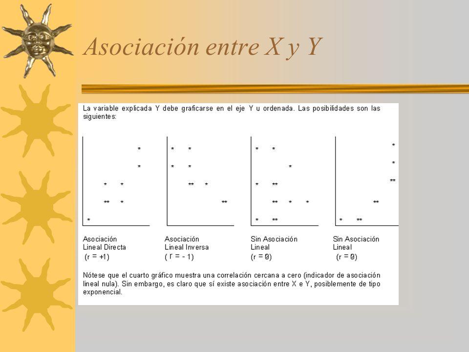 Asociación entre X y Y