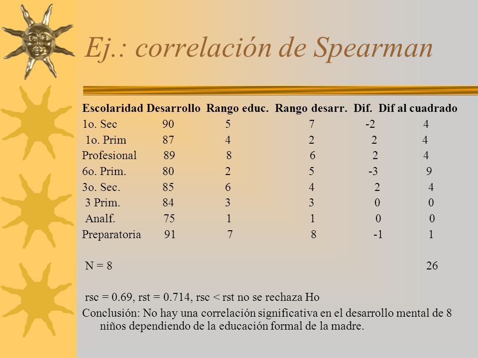 Ej.: correlación de Spearman