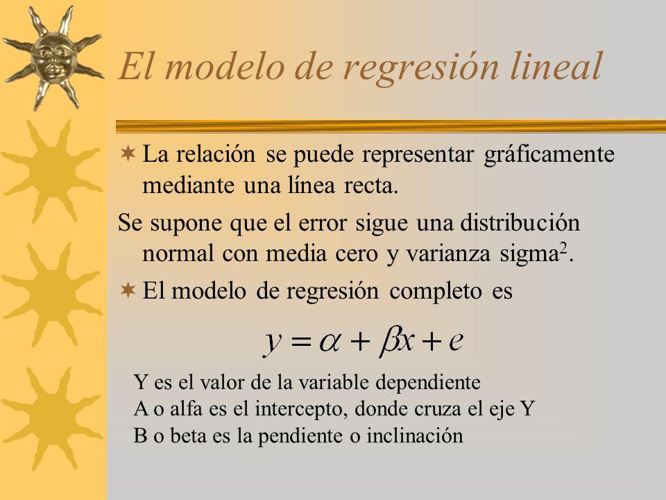 El modelo de regresión lineal