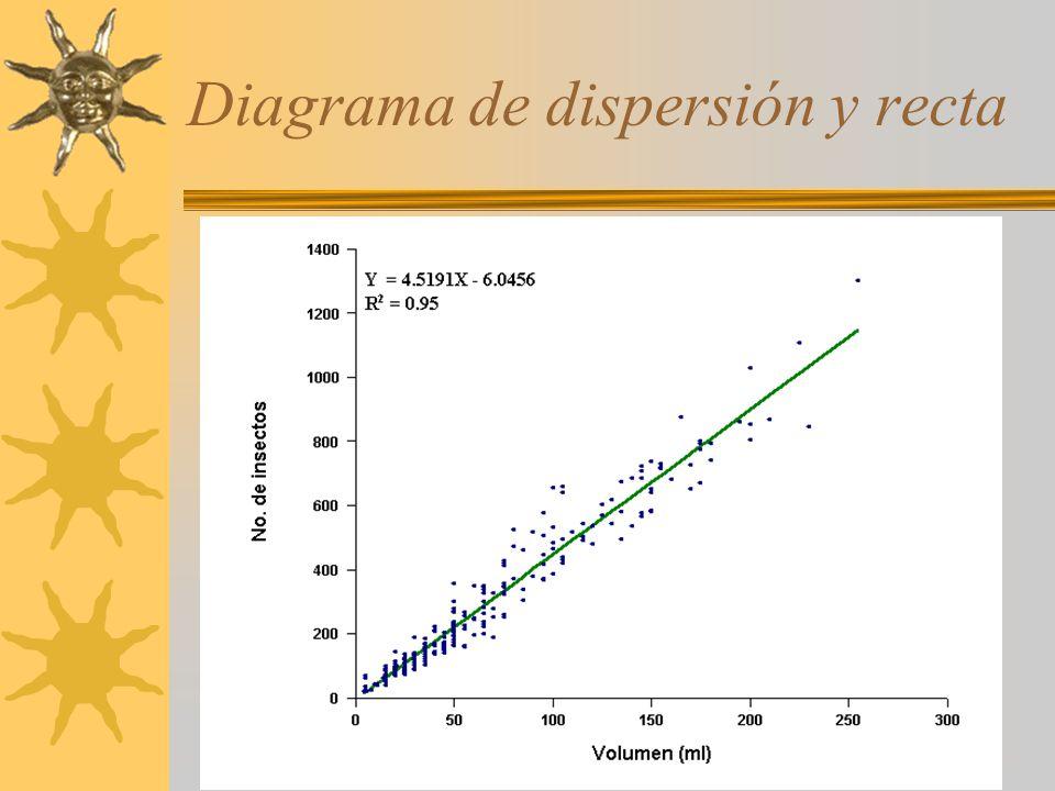 Diagrama de dispersión y recta