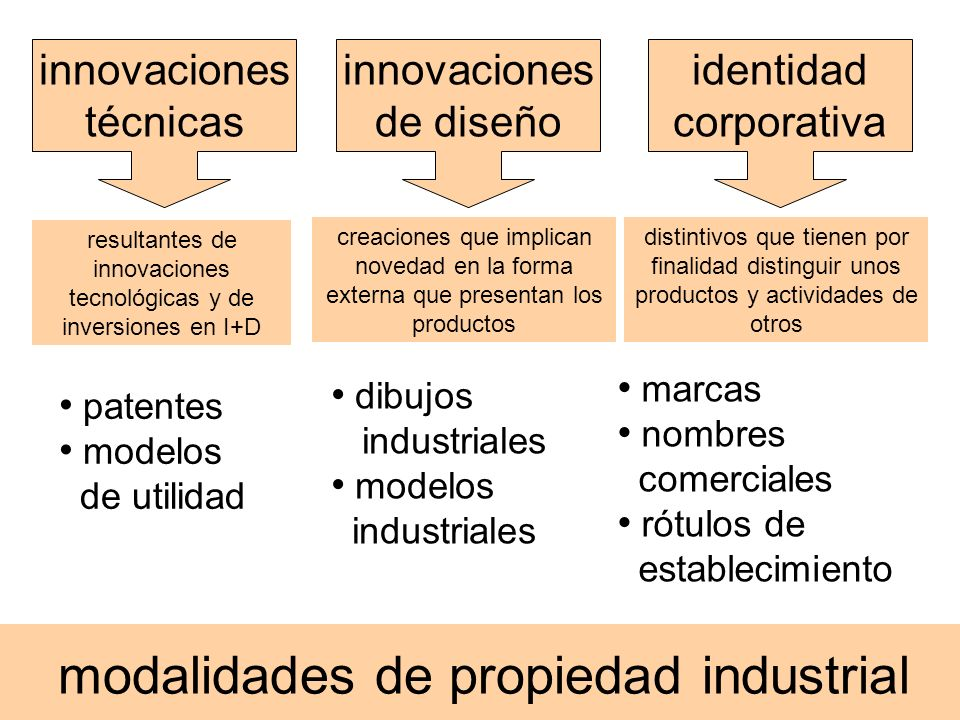 modalidades de propiedad industrial