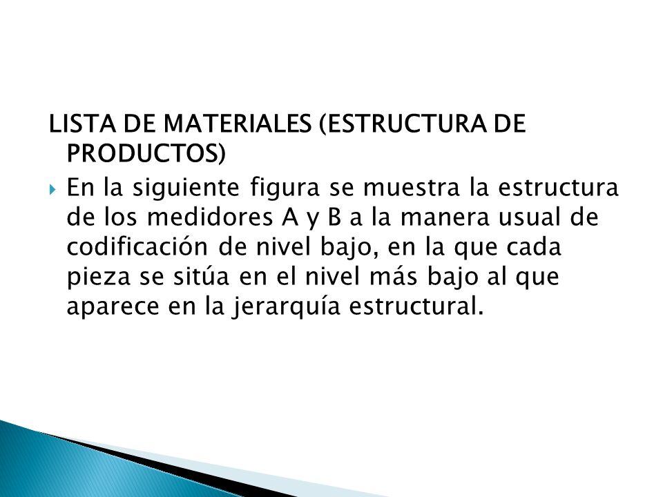 LISTA DE MATERIALES (ESTRUCTURA DE PRODUCTOS)
