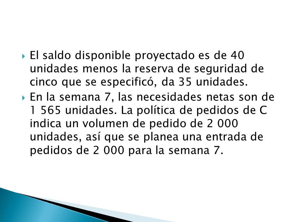El saldo disponible proyectado es de 40 unidades menos la reserva de seguridad de cinco que se especificó, da 35 unidades.
