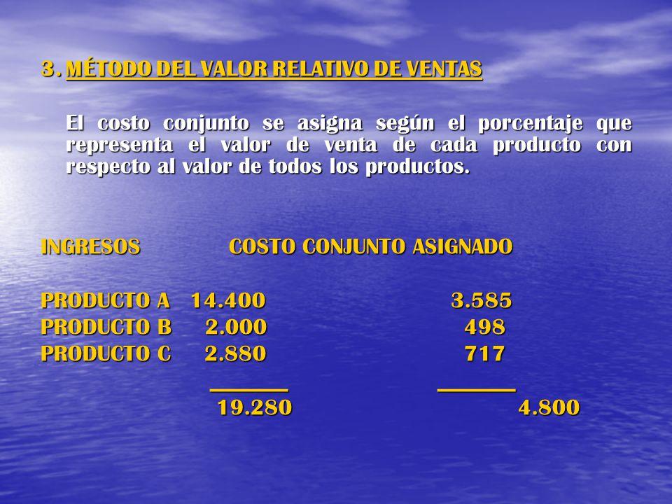 3. MÉTODO DEL VALOR RELATIVO DE VENTAS