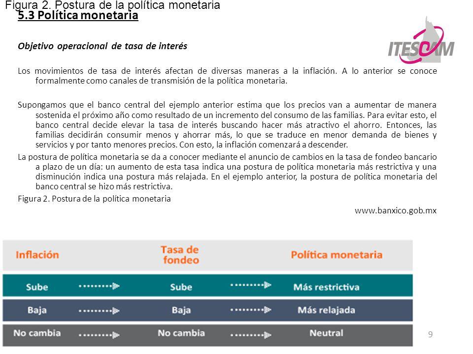 5.3 Política monetaria Figura 2. Postura de la política monetaria