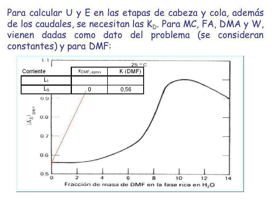 Para calcular U y E en las etapas de cabeza y cola, además de los caudales, se necesitan las KD.
