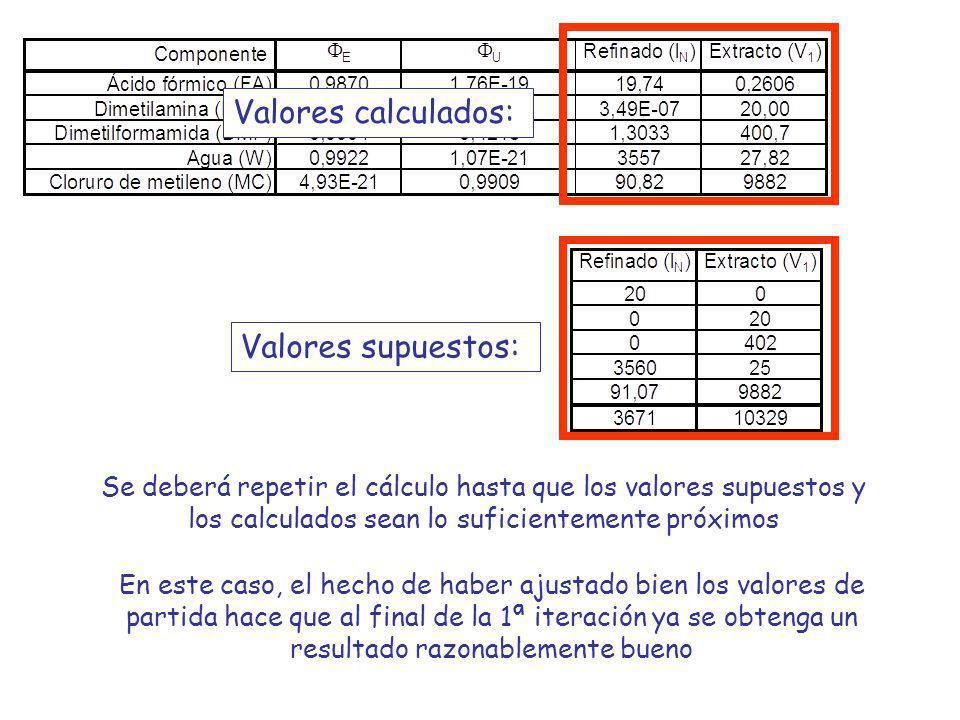 Valores calculados: Valores supuestos: