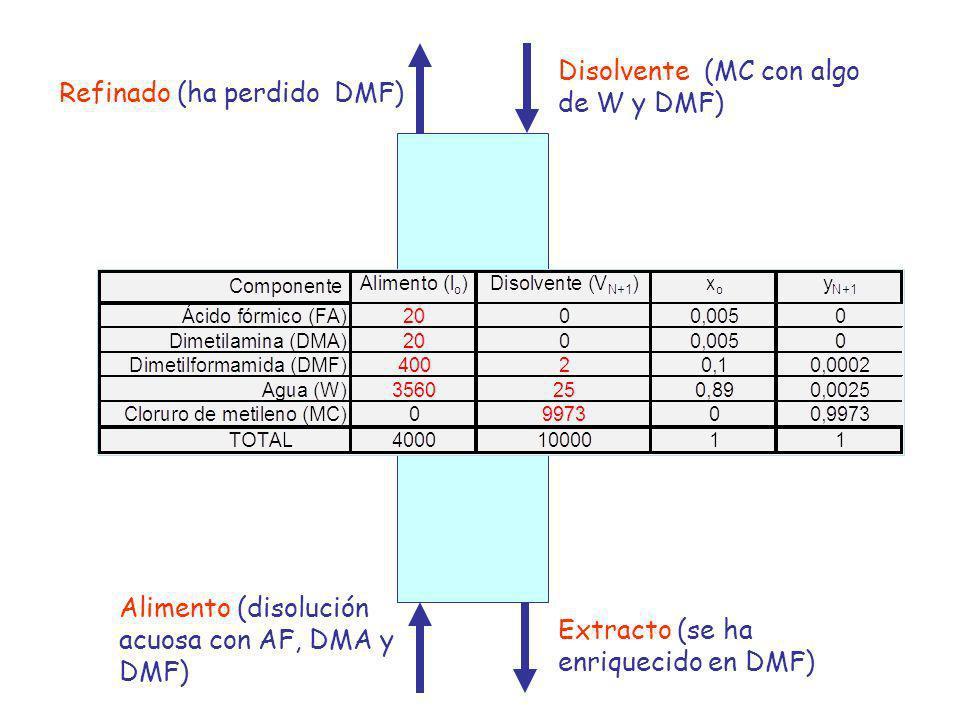 Disolvente (MC con algo de W y DMF)