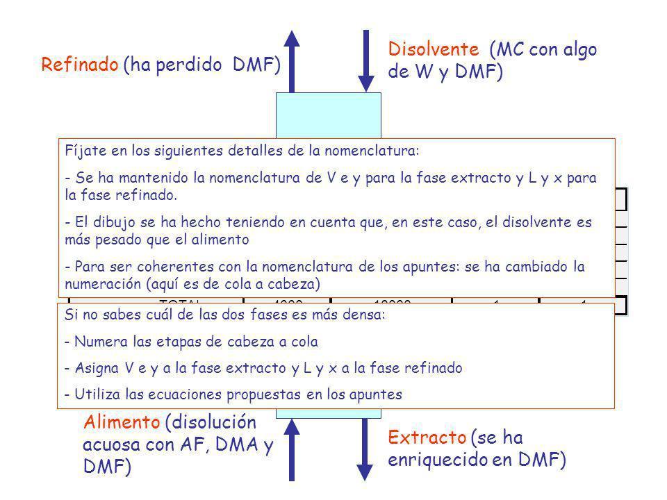 Disolvente (MC con algo de W y DMF) Refinado (ha perdido DMF)