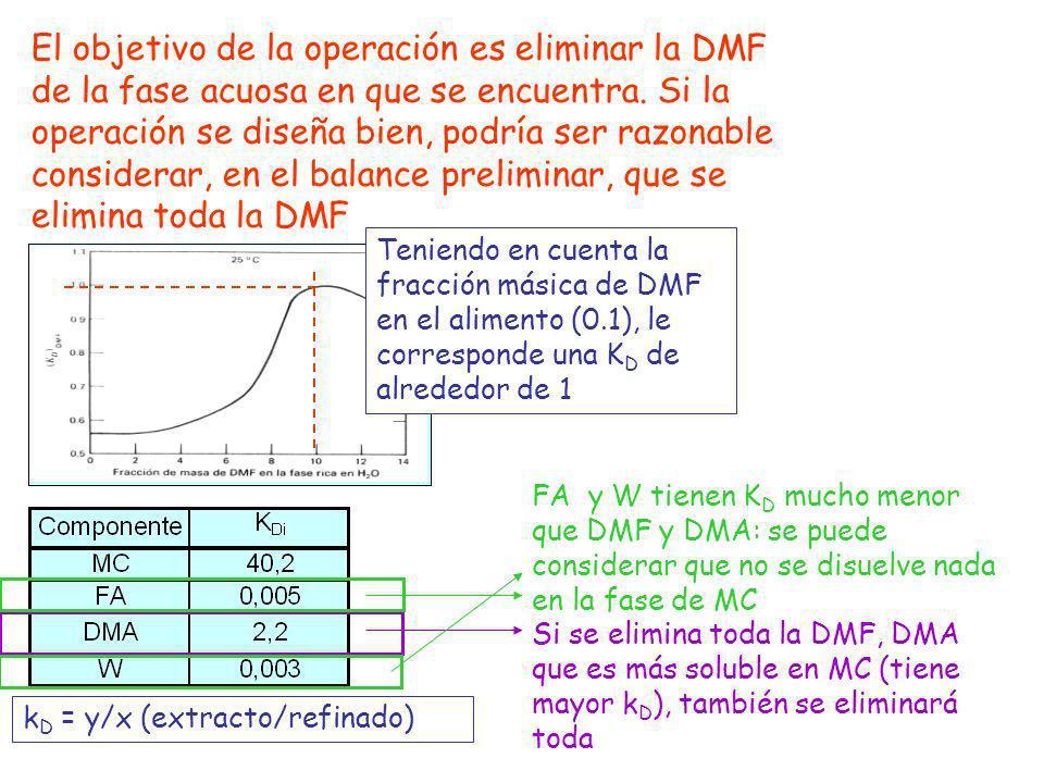 El objetivo de la operación es eliminar la DMF de la fase acuosa en que se encuentra. Si la operación se diseña bien, podría ser razonable considerar, en el balance preliminar, que se elimina toda la DMF