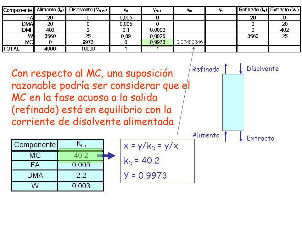Con respecto al MC, una suposición razonable podría ser considerar que el MC en la fase acuosa a la salida (refinado) está en equilibrio con la corriente de disolvente alimentada