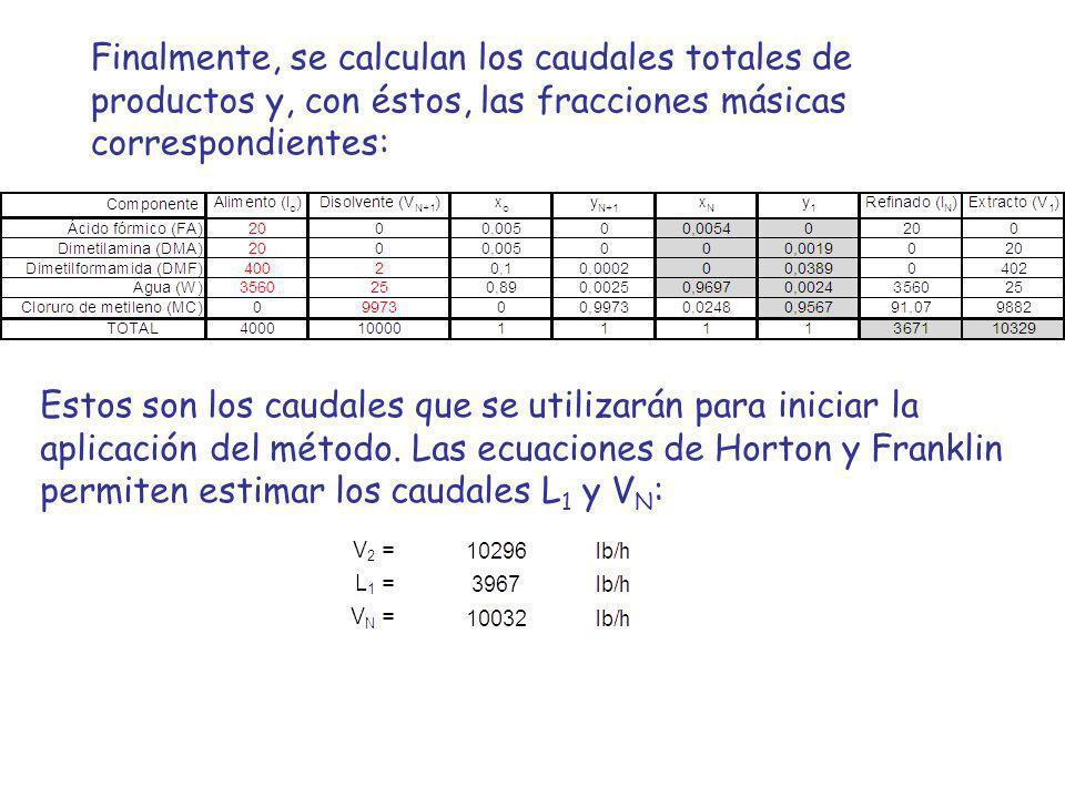 Finalmente, se calculan los caudales totales de productos y, con éstos, las fracciones másicas correspondientes:
