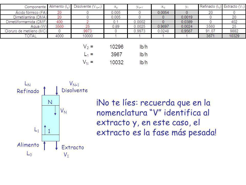 Disolvente Extracto. Alimento. Refinado. LN. V1. VN+1. L0. 1. N. VN. L1.