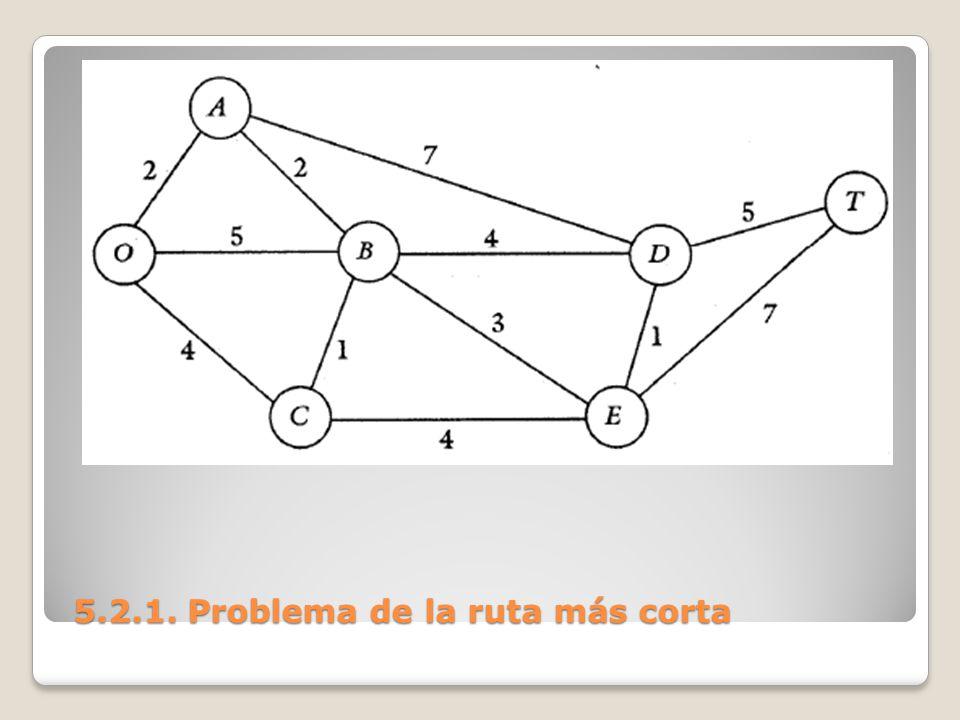 5.2.1. Problema de la ruta más corta