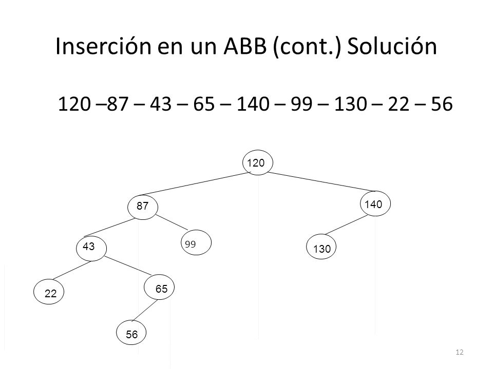 Inserción en un ABB (cont.) Solución