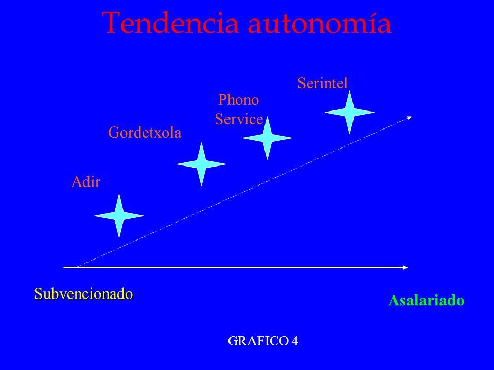 Tendencia autonomía Serintel Phono Service Gordetxola Adir