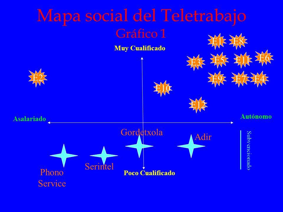 Mapa social del Teletrabajo Gráfico 1