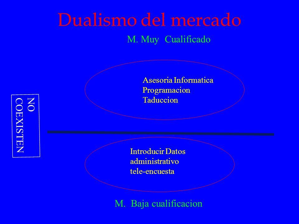 Dualismo del mercado M. Muy Cualificado NO COEXISTEN