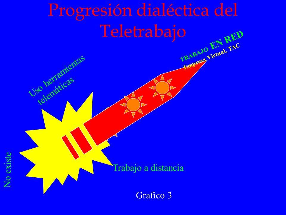 Progresión dialéctica del Teletrabajo