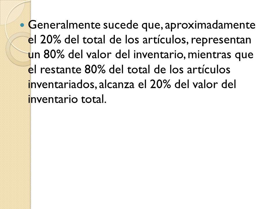 Generalmente sucede que, aproximadamente el 20% del total de los artículos, representan un 80% del valor del inventario, mientras que el restante 80% del total de los artículos inventariados, alcanza el 20% del valor del inventario total.