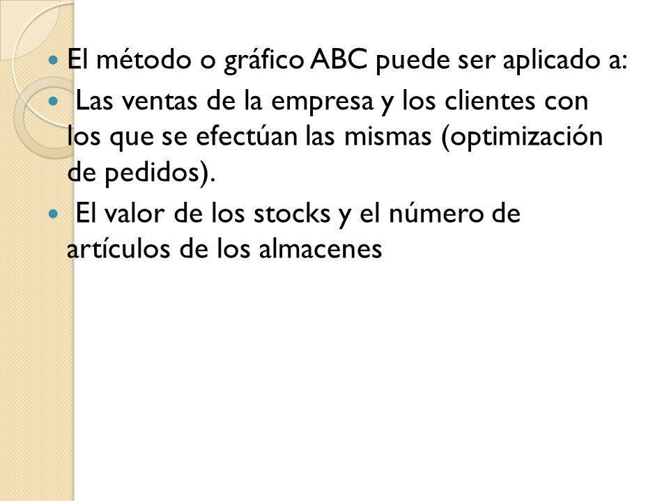 El método o gráfico ABC puede ser aplicado a: