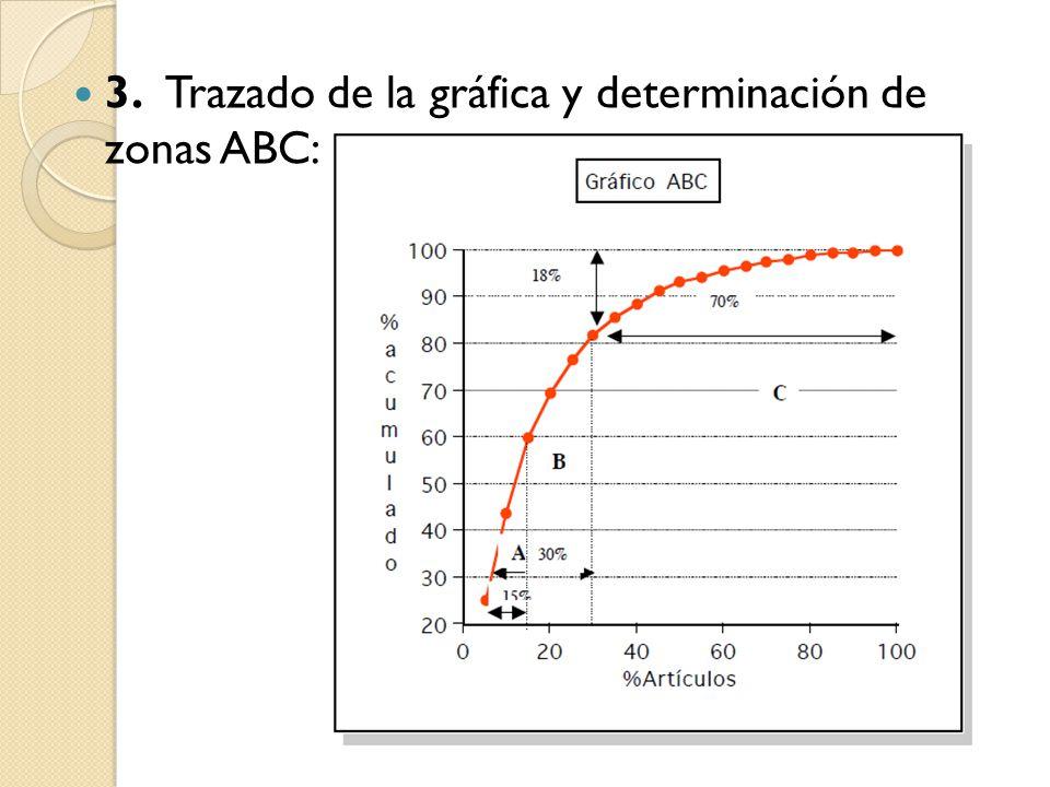3. Trazado de la gráfica y determinación de zonas ABC: