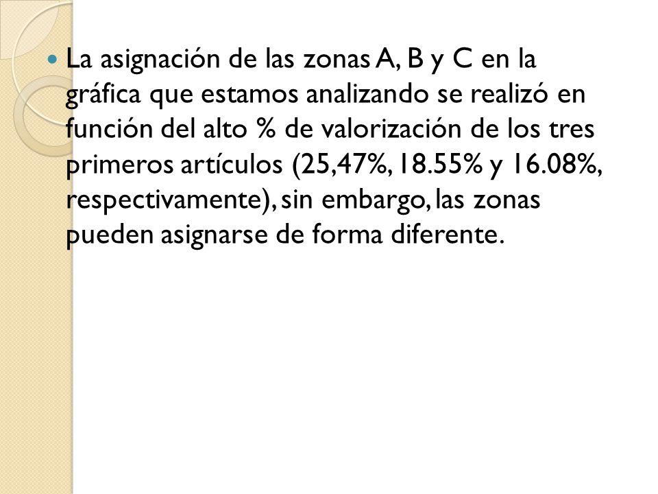 La asignación de las zonas A, B y C en la gráfica que estamos analizando se realizó en función del alto % de valorización de los tres primeros artículos (25,47%, 18.55% y 16.08%, respectivamente), sin embargo, las zonas pueden asignarse de forma diferente.