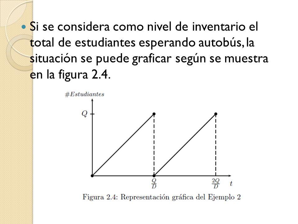 Si se considera como nivel de inventario el total de estudiantes esperando autobús, la situación se puede graficar según se muestra en la figura 2.4.
