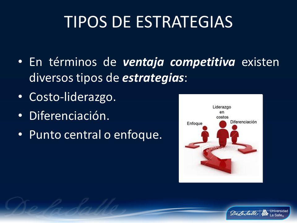 TIPOS DE ESTRATEGIAS En términos de ventaja competitiva existen diversos tipos de estrategias: Costo-liderazgo.