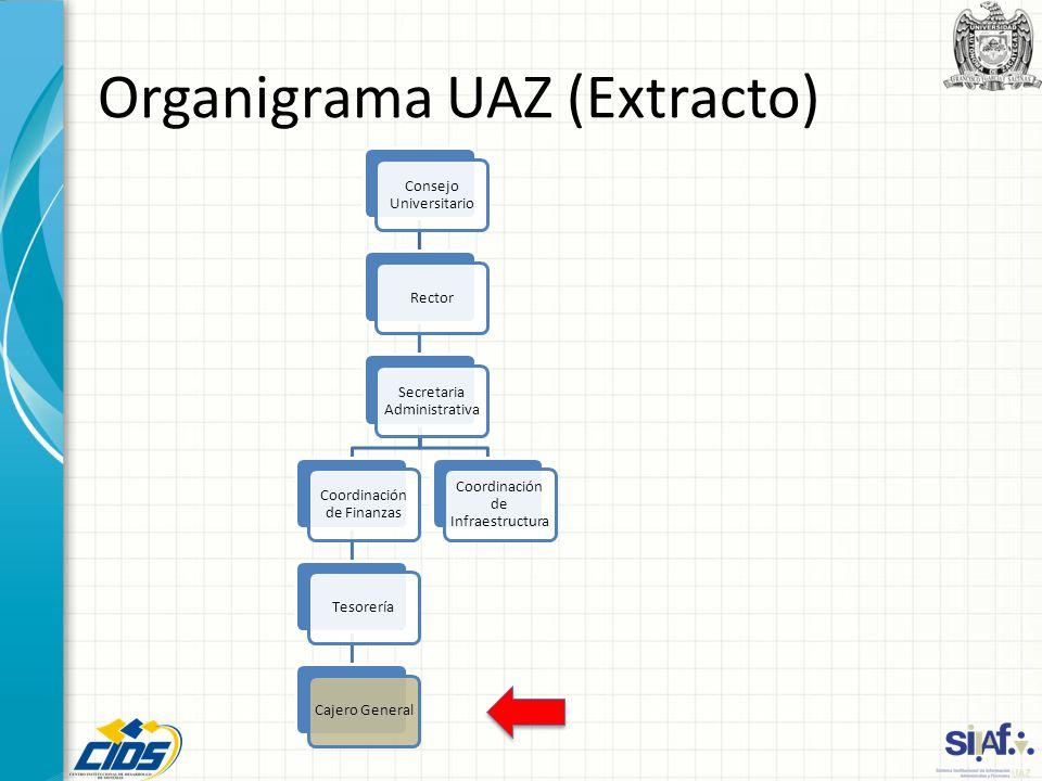 Organigrama UAZ (Extracto)