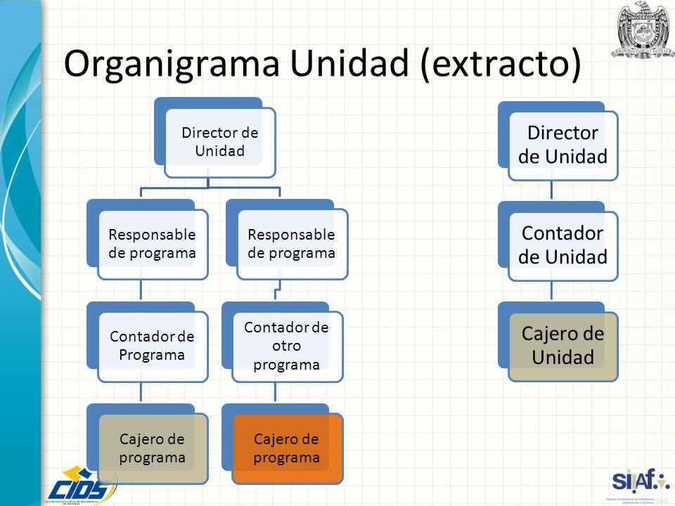Organigrama Unidad (extracto)