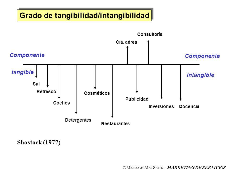 Grado de tangibilidad/intangibilidad