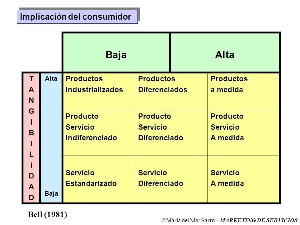 Baja Alta Implicación del consumidor Bell (1981) T A N G I B L D