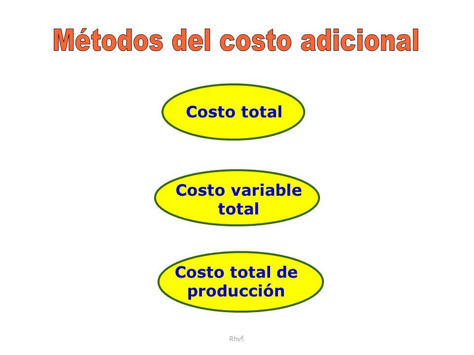 Métodos del costo adicional