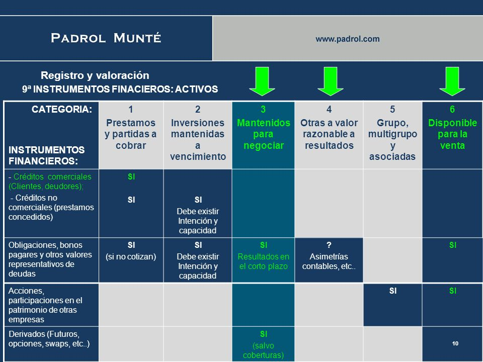 Registro y valoración 9ª INSTRUMENTOS FINACIEROS: ACTIVOS CATEGORIA:
