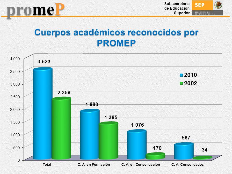 Cuerpos académicos reconocidos por PROMEP