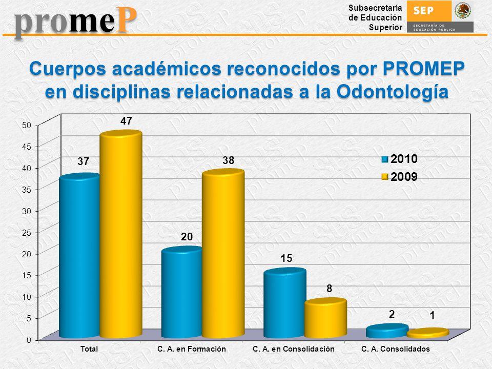 Cuerpos académicos reconocidos por PROMEP en disciplinas relacionadas a la Odontología