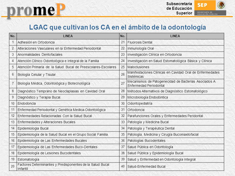 LGAC que cultivan los CA en el ámbito de la odontología