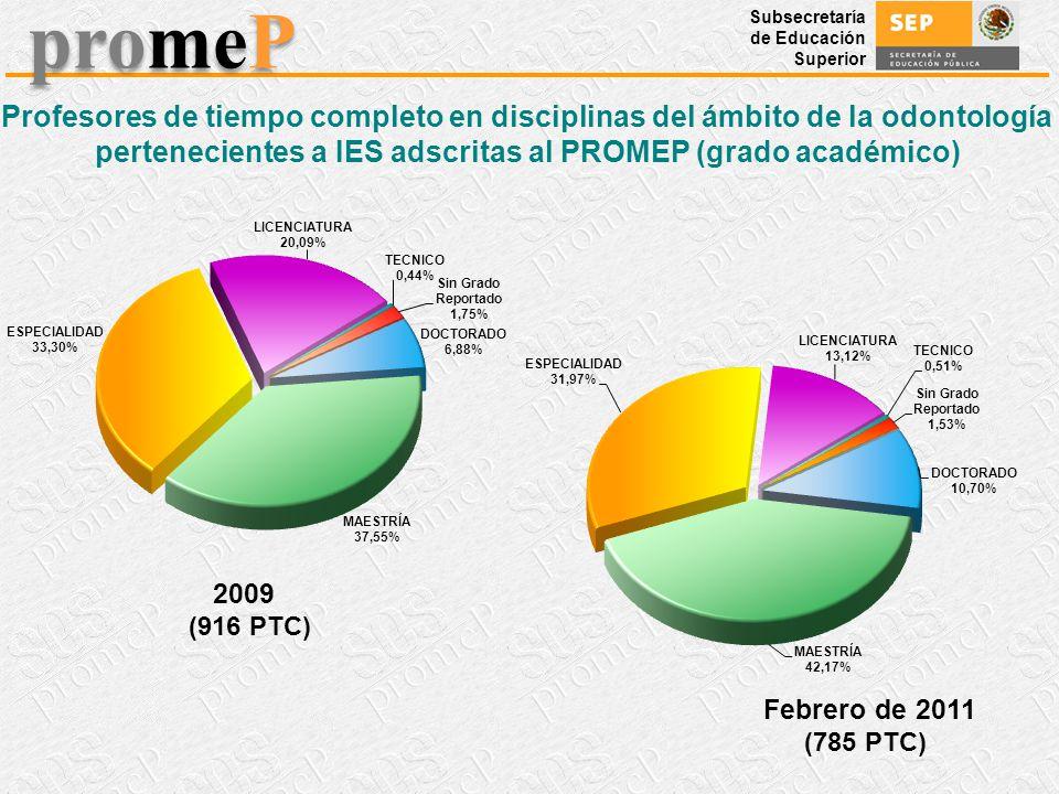 Profesores de tiempo completo en disciplinas del ámbito de la odontología pertenecientes a IES adscritas al PROMEP (grado académico)