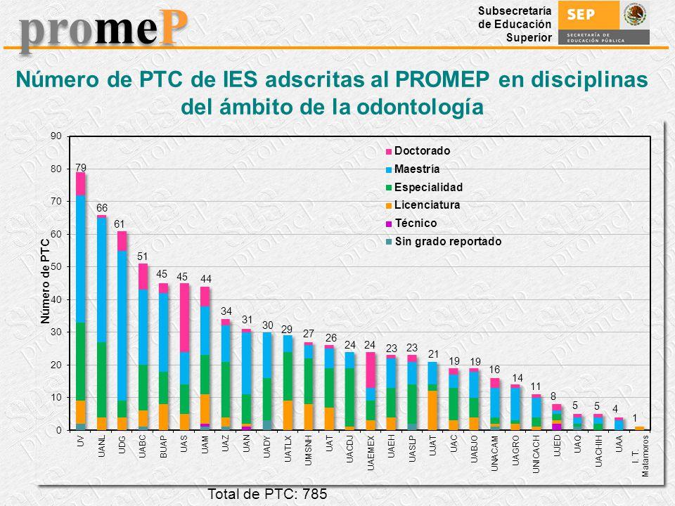 Número de PTC de IES adscritas al PROMEP en disciplinas del ámbito de la odontología