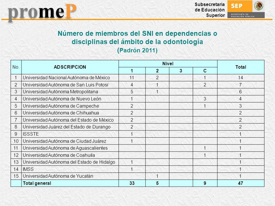Número de miembros del SNI en dependencias o