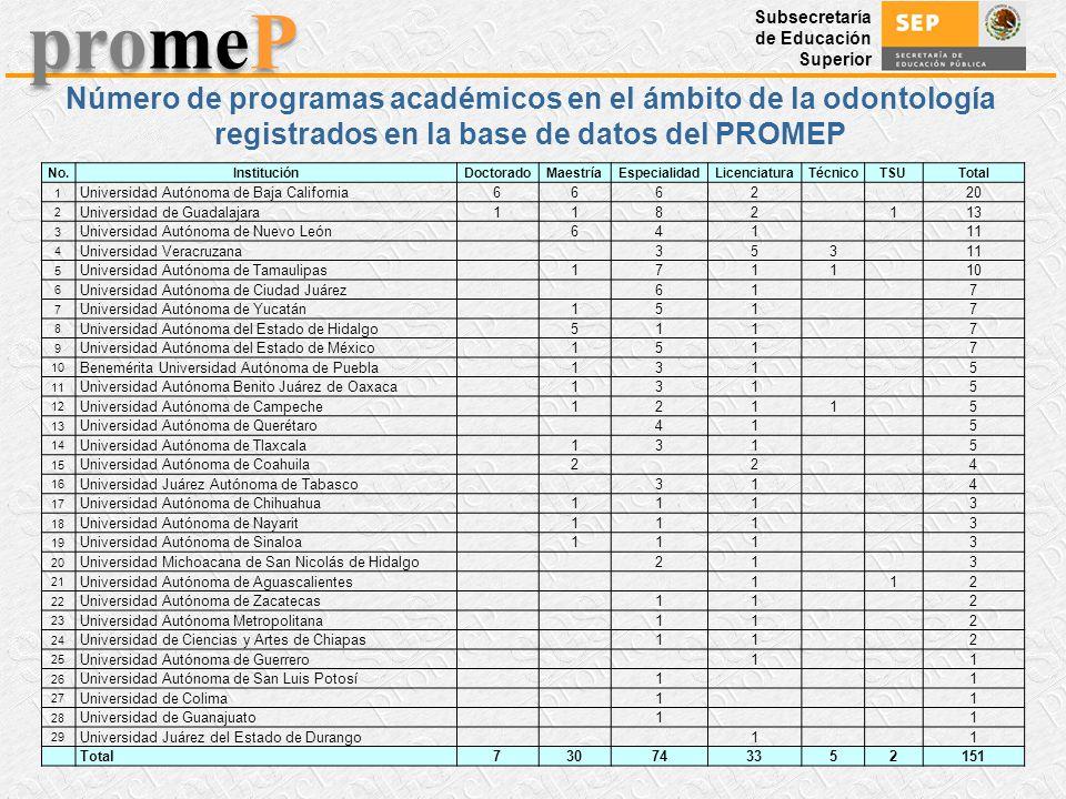 Número de programas académicos en el ámbito de la odontología registrados en la base de datos del PROMEP