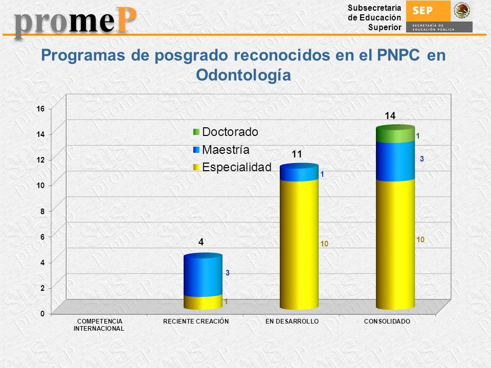 Programas de posgrado reconocidos en el PNPC en Odontología
