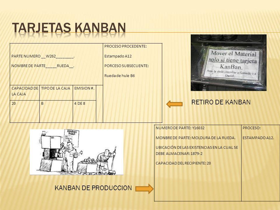 Tarjetas kanban RETIRO DE KANBAN KANBAN DE PRODUCCION