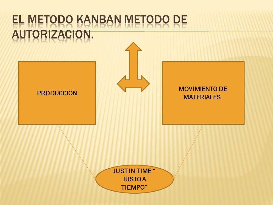 EL METODO KANBAN METODO DE AUTORIZACION.